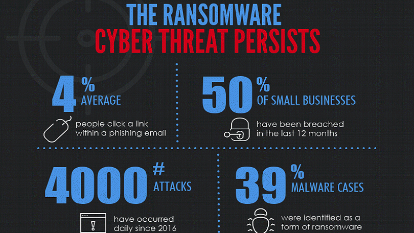 State of Ransomware Attacks